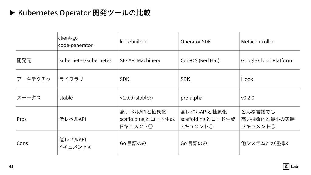 ▶ Kubernetes Operator 開発ツールの⽐較 45 client-go  c...