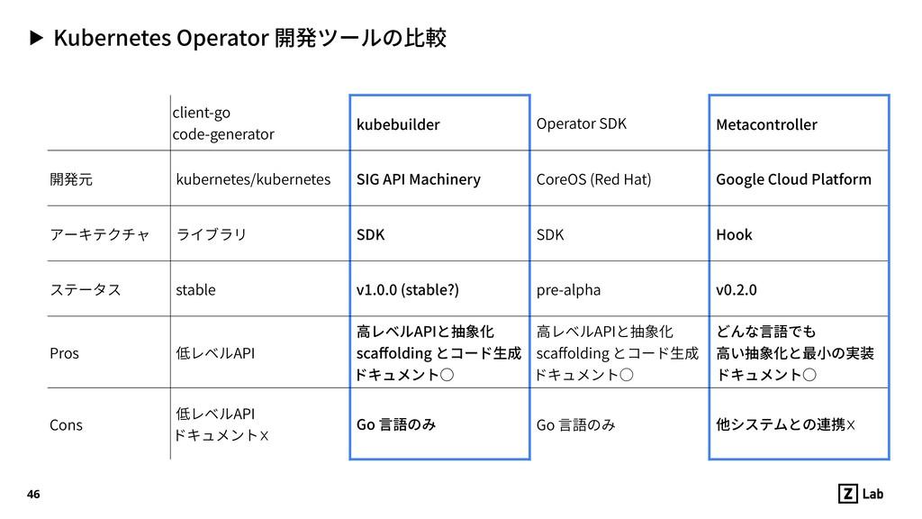▶ Kubernetes Operator 開発ツールの⽐較 46 client-go  c...