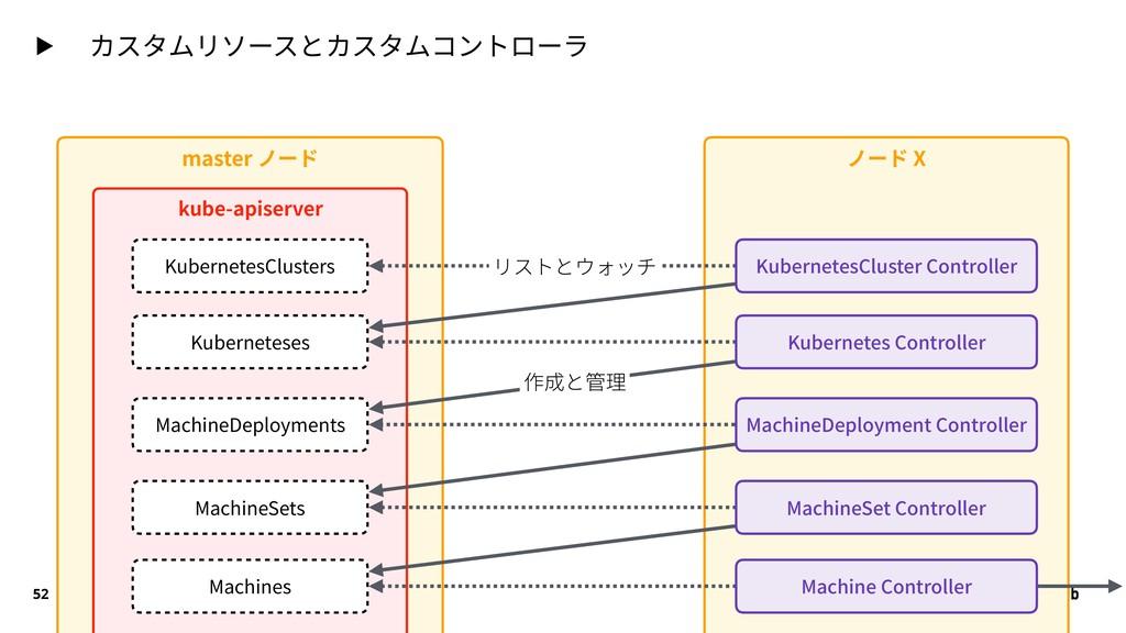 ▶ カスタムリソースとカスタムコントローラ 52 master ノード ノード X kube-...