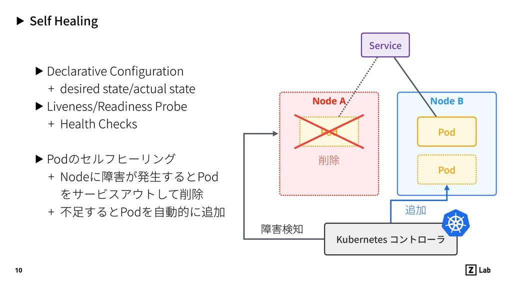 Node A Pod ▶ Self Healing ▶ Declarative Configur...