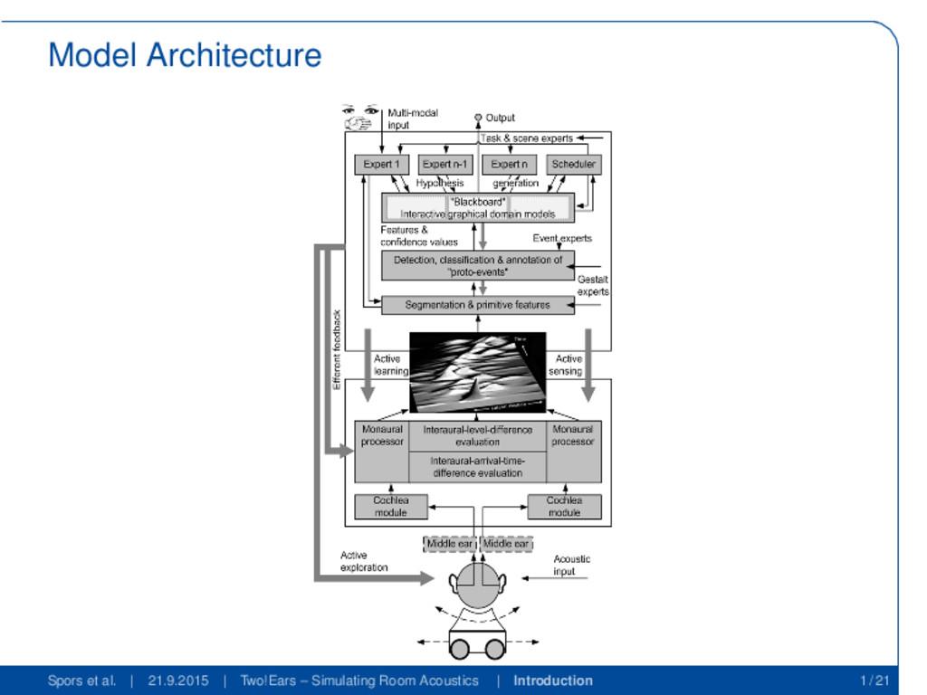 Model Architecture Spors et al. | 21.9.2015 | T...