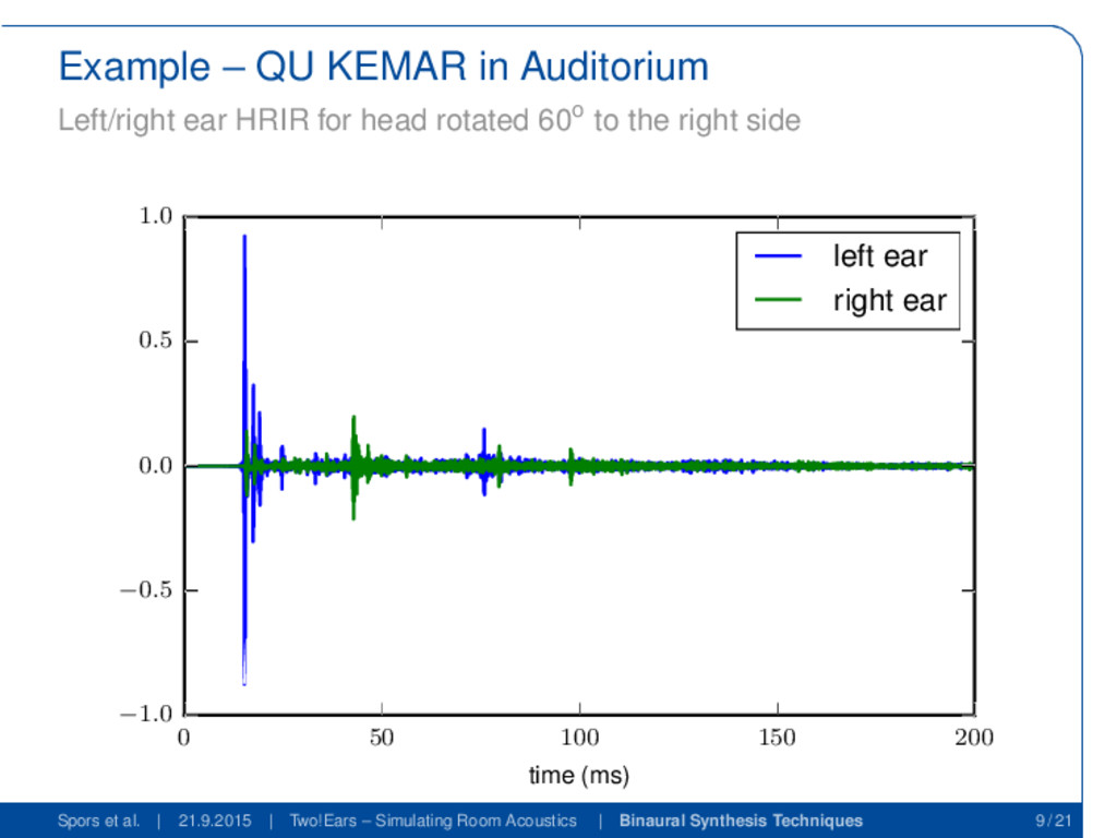 Example – QU KEMAR in Auditorium Left/right ear...