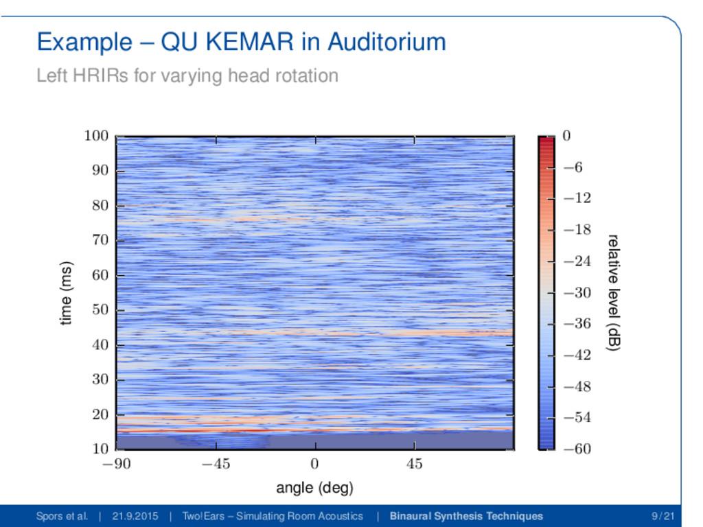 Example – QU KEMAR in Auditorium Left HRIRs for...