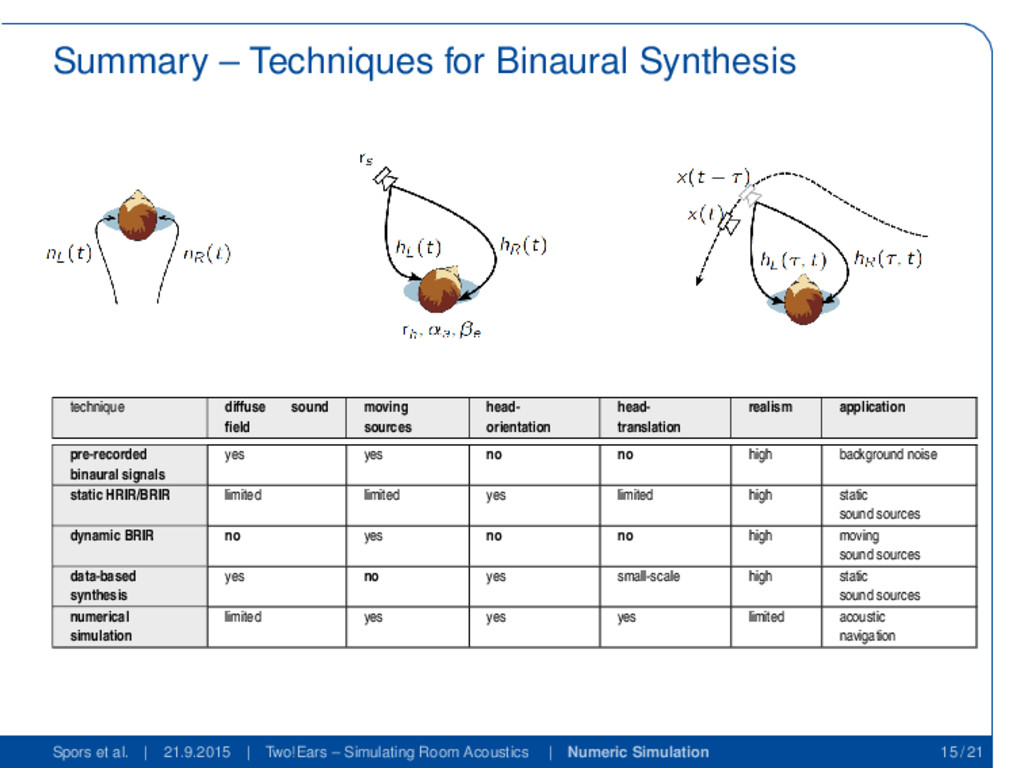 Summary – Techniques for Binaural Synthesis tec...