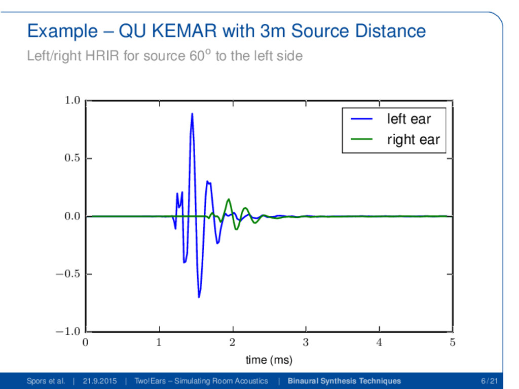 Example – QU KEMAR with 3m Source Distance Left...