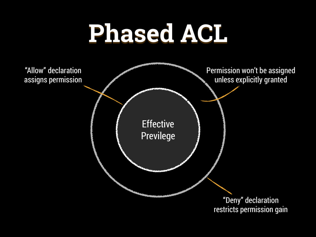 Phased ACL Effective 