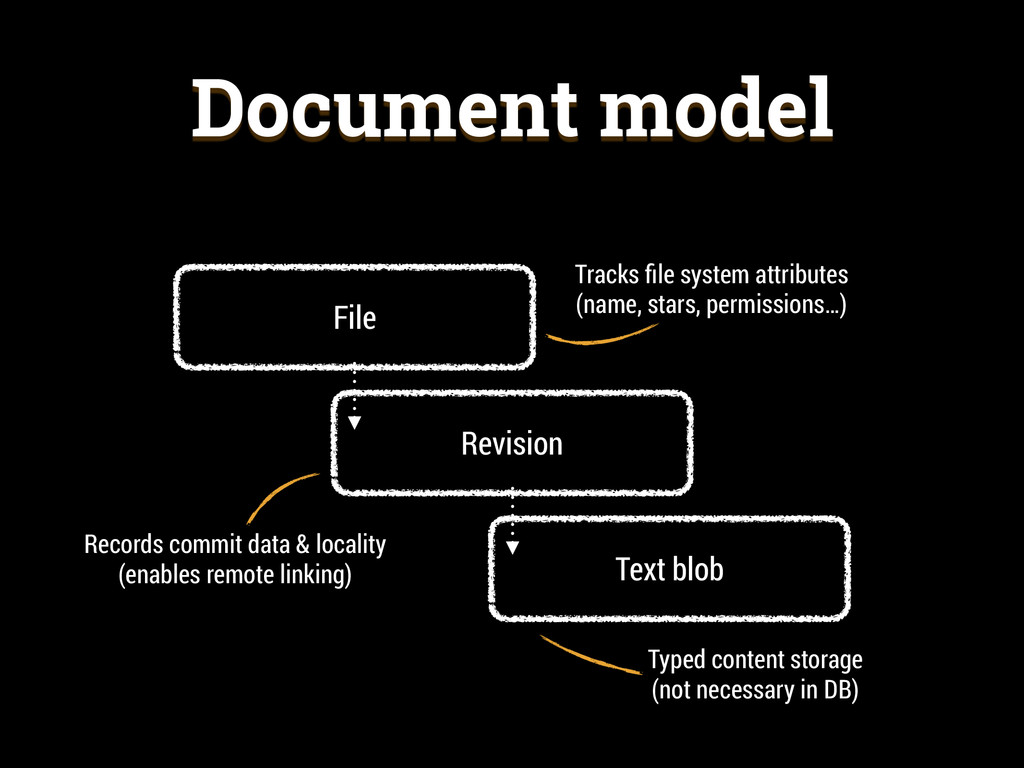 Document model File Revision Text blob Tracks fi...