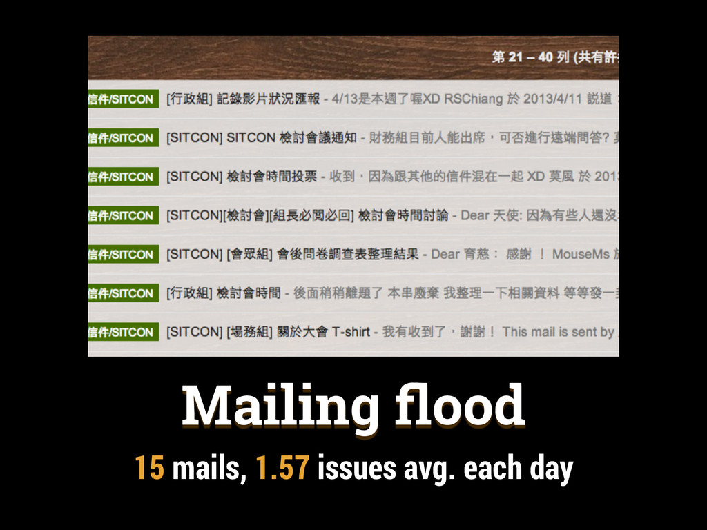 Mailing flood 15 mails, 1.57 issues avg. each day