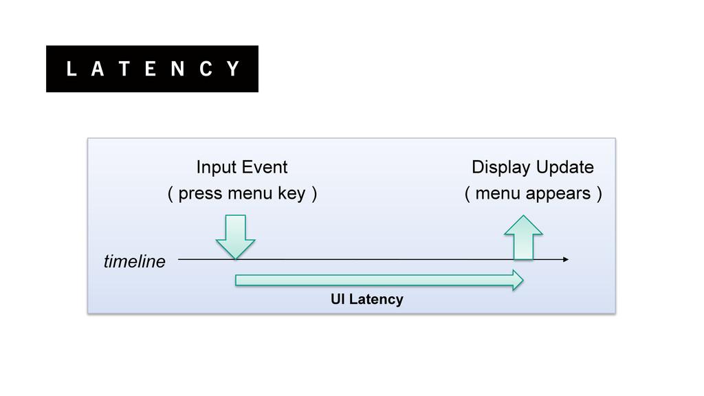 L A T E N C Y Input Event ( press menu key ) Di...