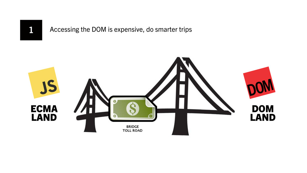 Accessing the DOM is expensive, do smarter trip...