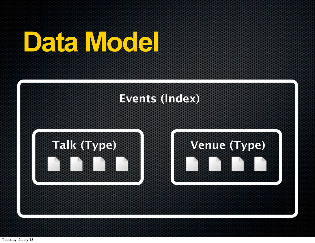 Data Model Events (Index) Talk (Type) Venue (Ty...