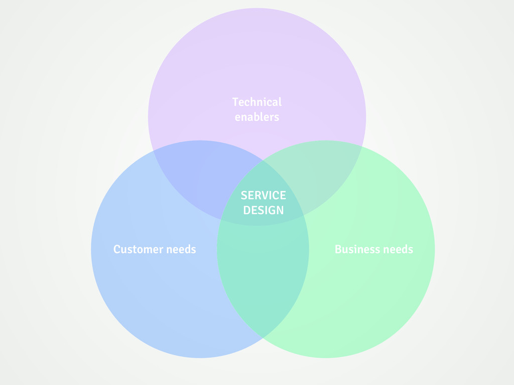 Customer needs Business needs SERVICE DESIGN Te...