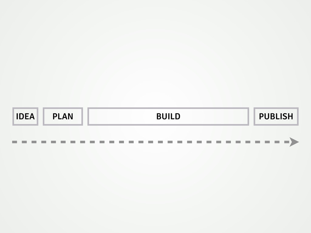 IDEA PLAN BUILD PUBLISH