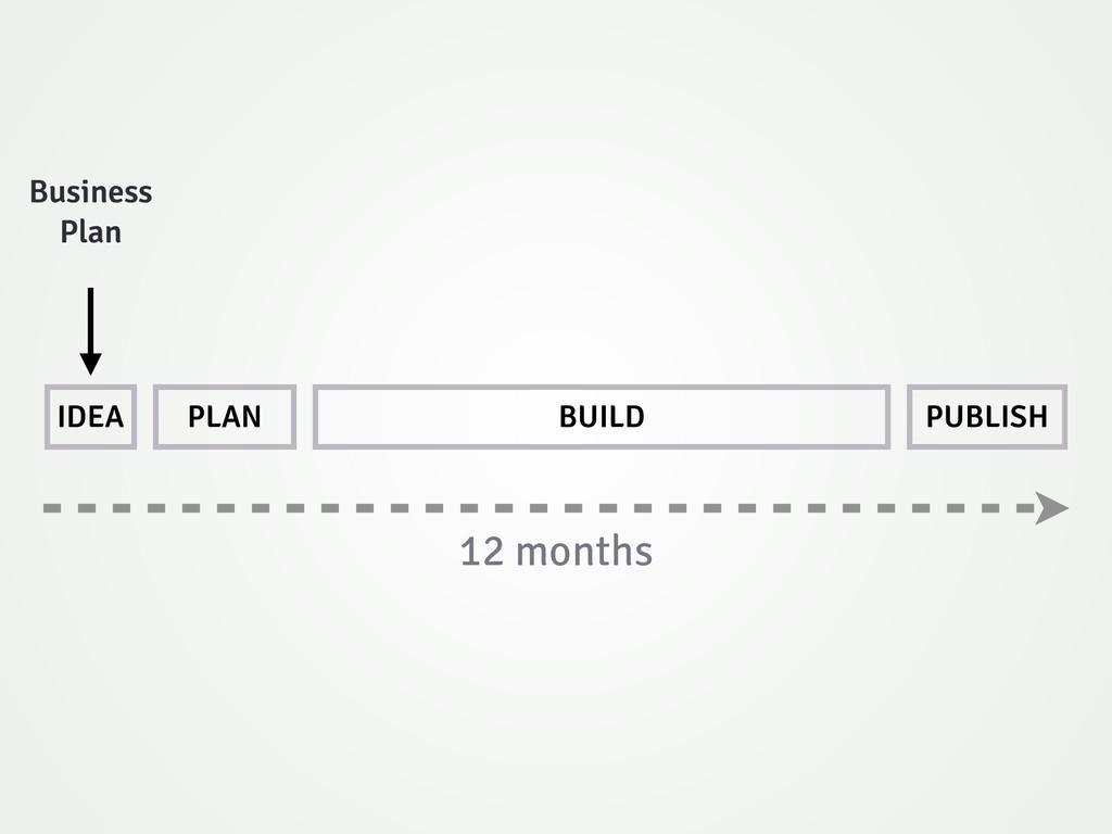 IDEA PLAN BUILD PUBLISH 12 months Business Plan
