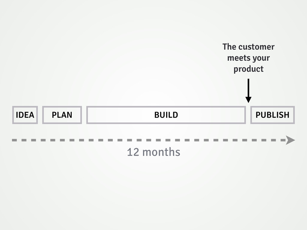 IDEA PLAN BUILD PUBLISH 12 months The customer ...