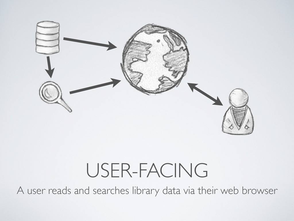 USER-FACING A user reads and searches library d...