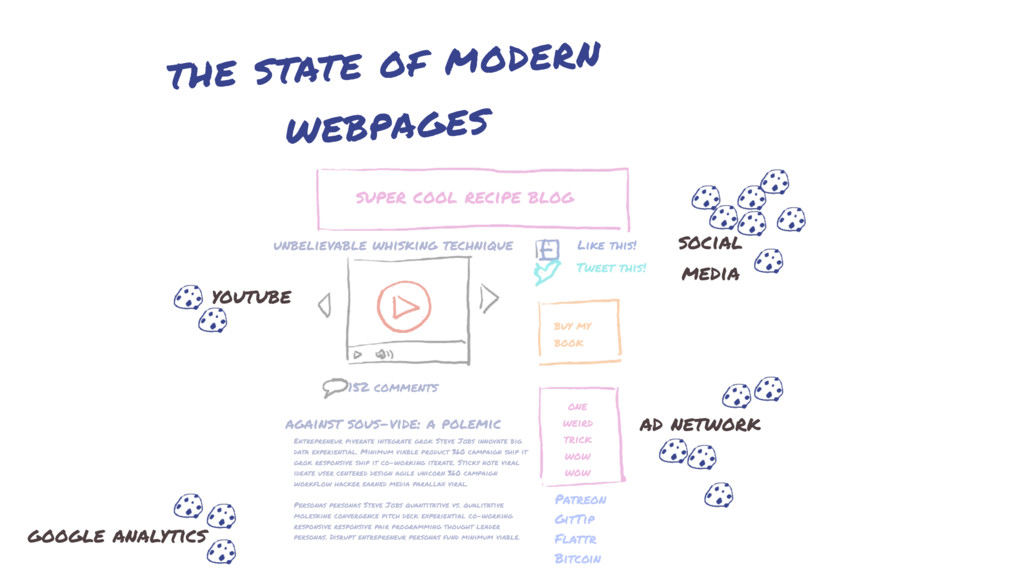the state of modern webpages super cool recipe ...