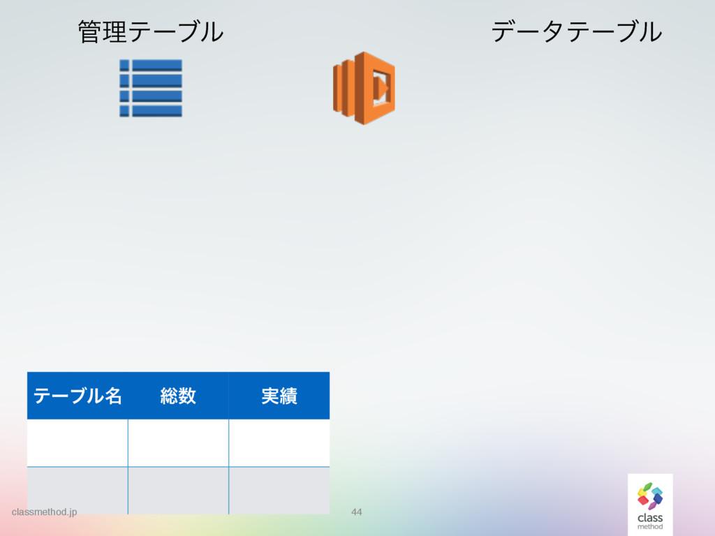 44 44 ཧςʔϒϧ σʔλςʔϒϧ ςʔϒϧ໊ ૯ ࣮ classmethod.jp