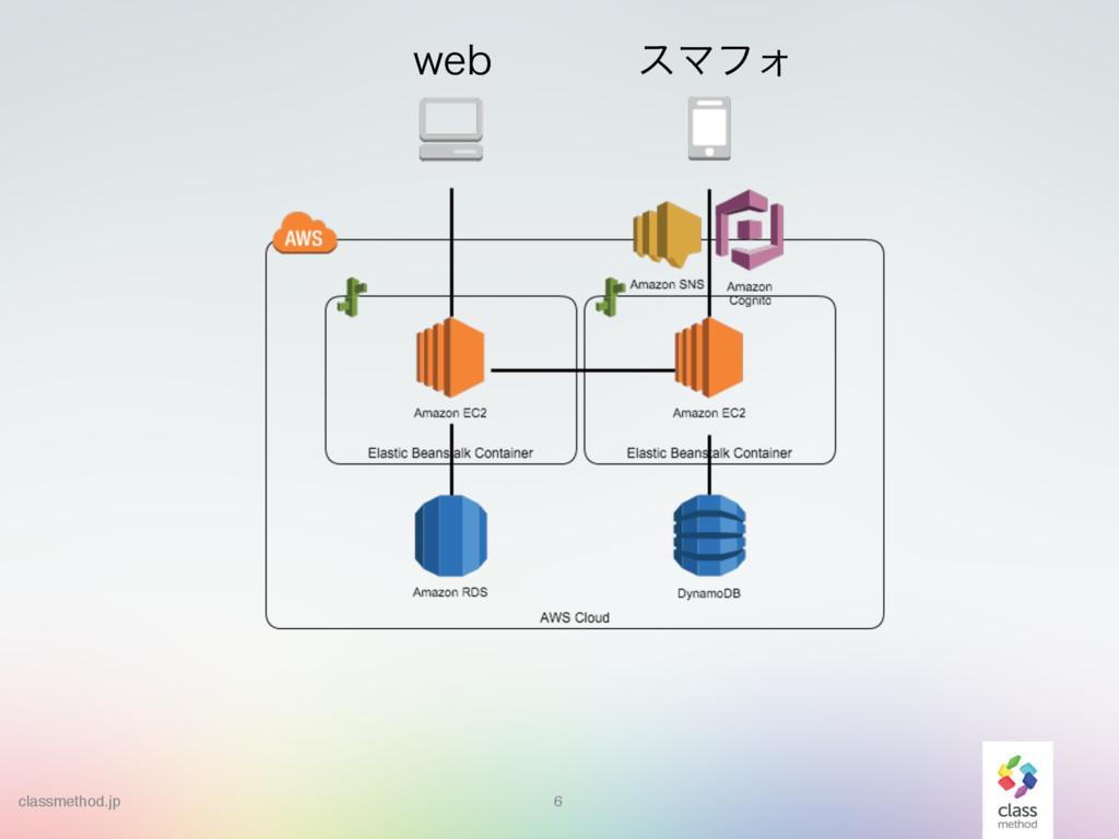 6 XFC εϚϑΥ classmethod.jp