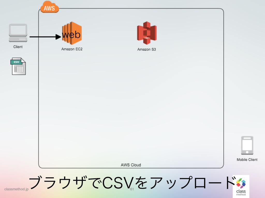61 61 ϒϥβͰ$47ΛΞοϓϩʔυ XFC classmethod.jp
