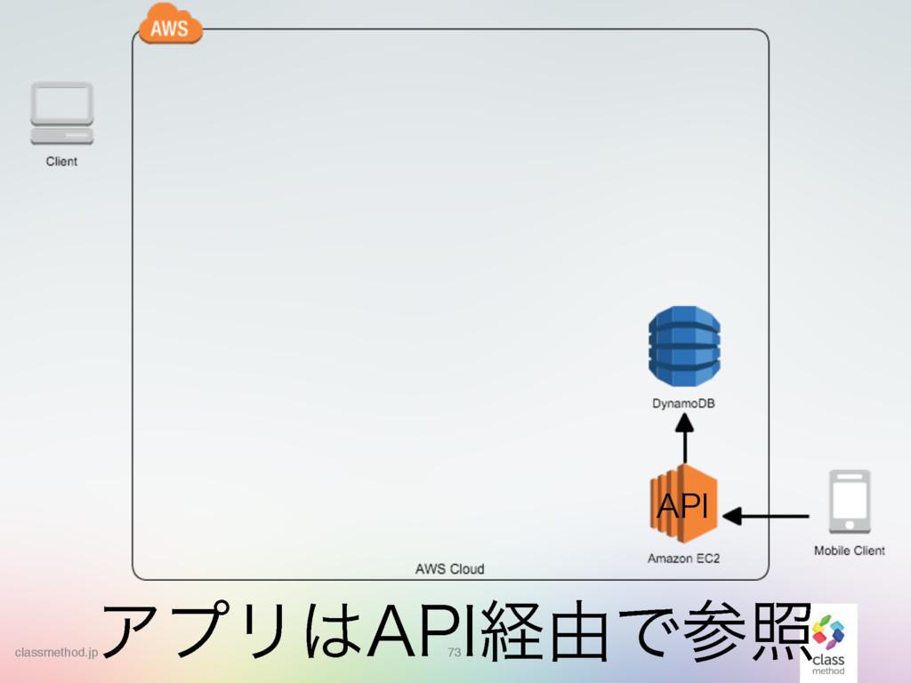 """73 73 ΞϓϦ""""1*ܦ༝Ͱর """"1* classmethod.jp"""