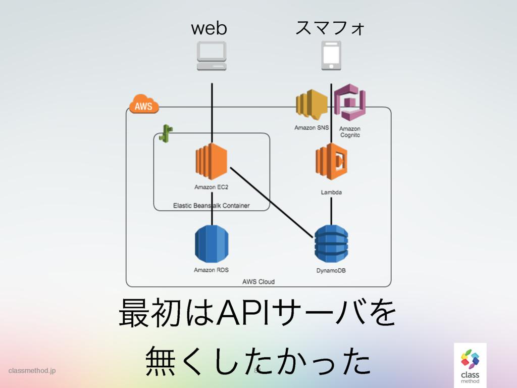 """81 ࠷ॳ""""1*αʔόΛ ແ͔ͨͬͨ͘͠ XFC εϚϑΥ classmethod.jp"""