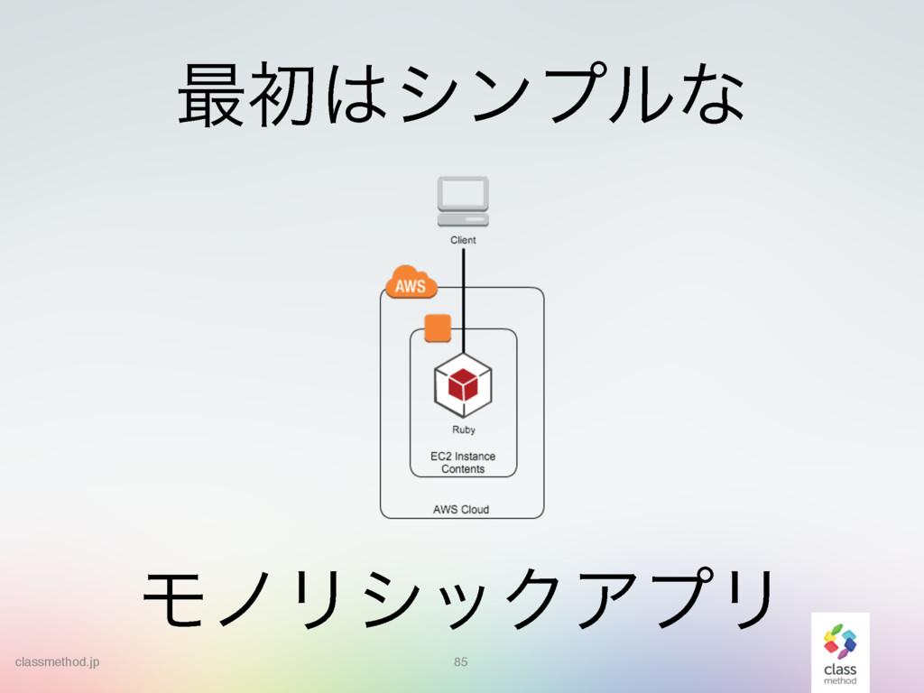 85 ϞϊϦγοΫΞϓϦ ࠷ॳγϯϓϧͳ classmethod.jp