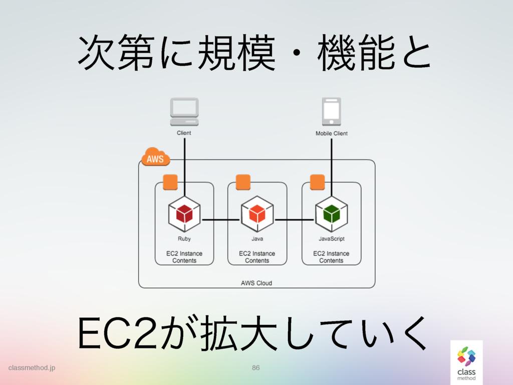 86 &$͕֦େ͍ͯ͘͠ ୈʹنɾػͱ classmethod.jp