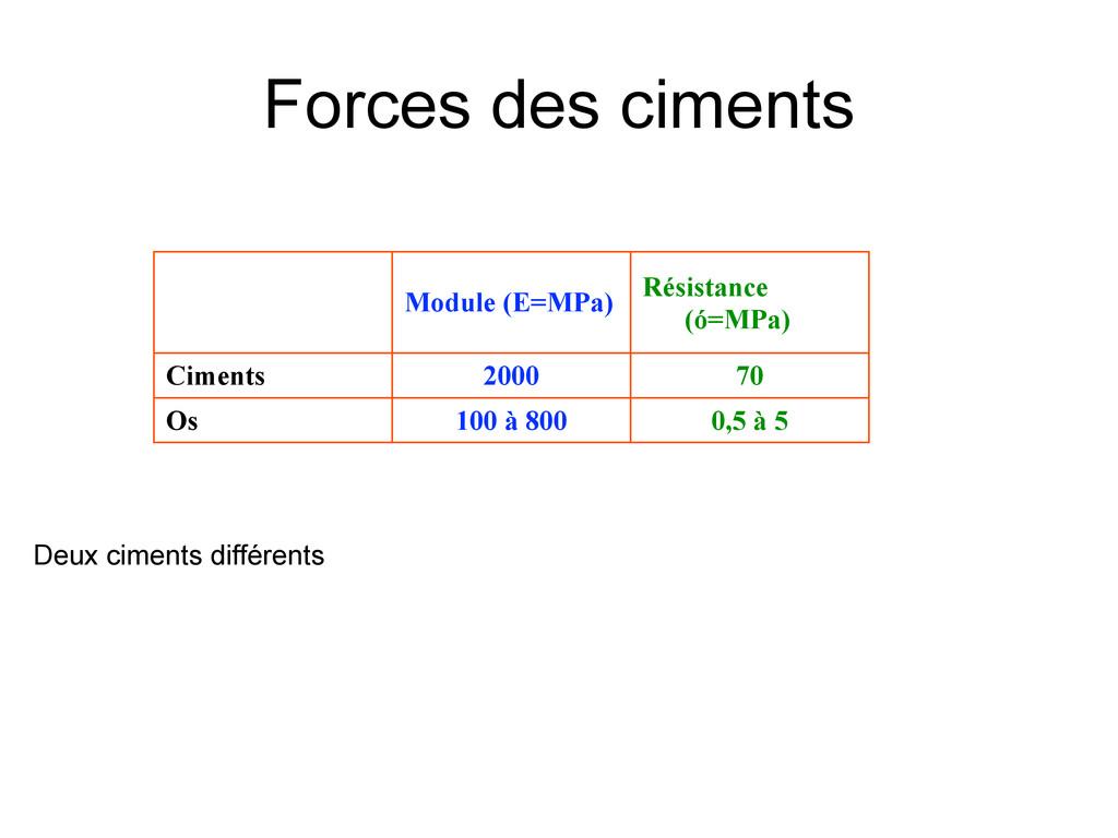 Forces des ciments Module (E=MPa) Résistance (ó...