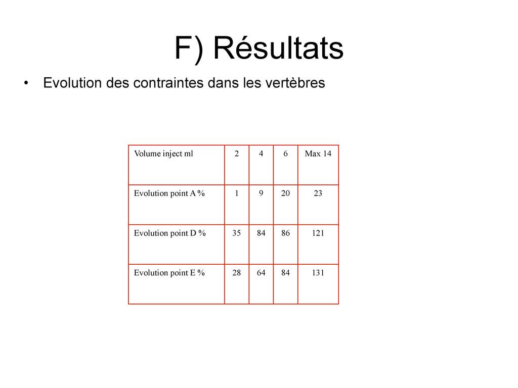 F) Résultats • Evolution des contraintes dans l...