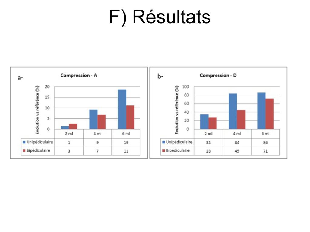 F) Résultats