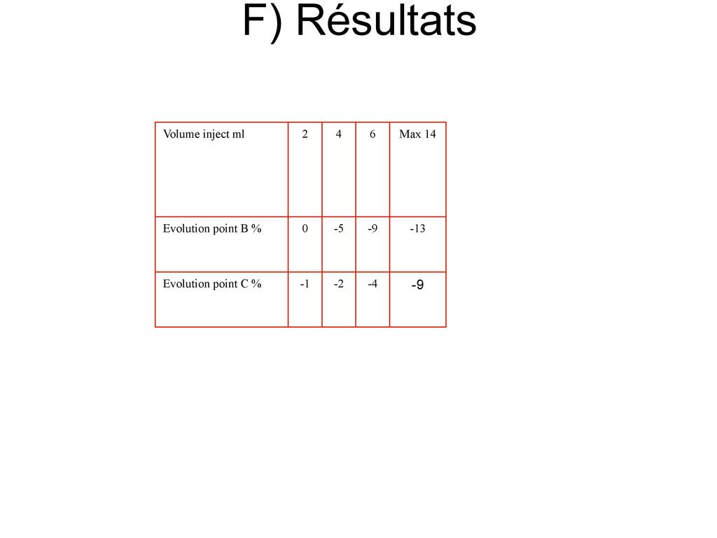 F) Résultats Volume inject ml 2 4 6 Max 14 Evol...