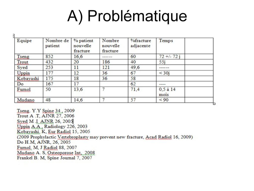 A) Problématique