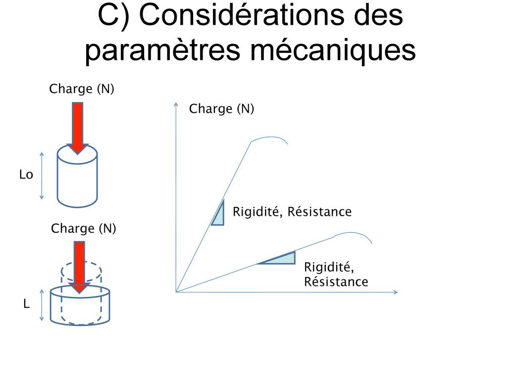 Charge (N) Rigidité, Résistance Rigidité, Résis...