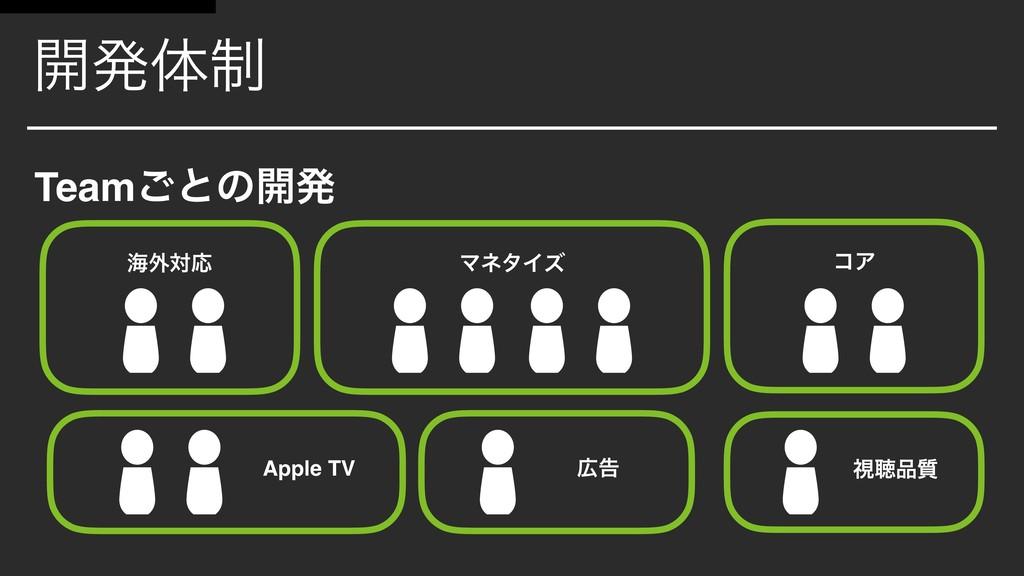 ࠂ ࢹௌ࣭ ϚωλΠζ ւ֎ରԠ ։ൃମ੍ Team͝ͱͷ։ൃ ίΞ Apple TV