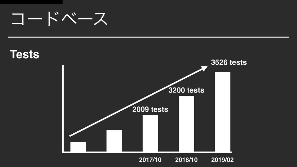 ίʔυϕʔε Tests 2009 tests 3200 tests 3526 tests 2...