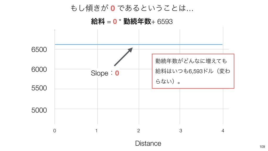 109 Distance 4 2 1 0 3 5000 5500 6000 6500 Slop...