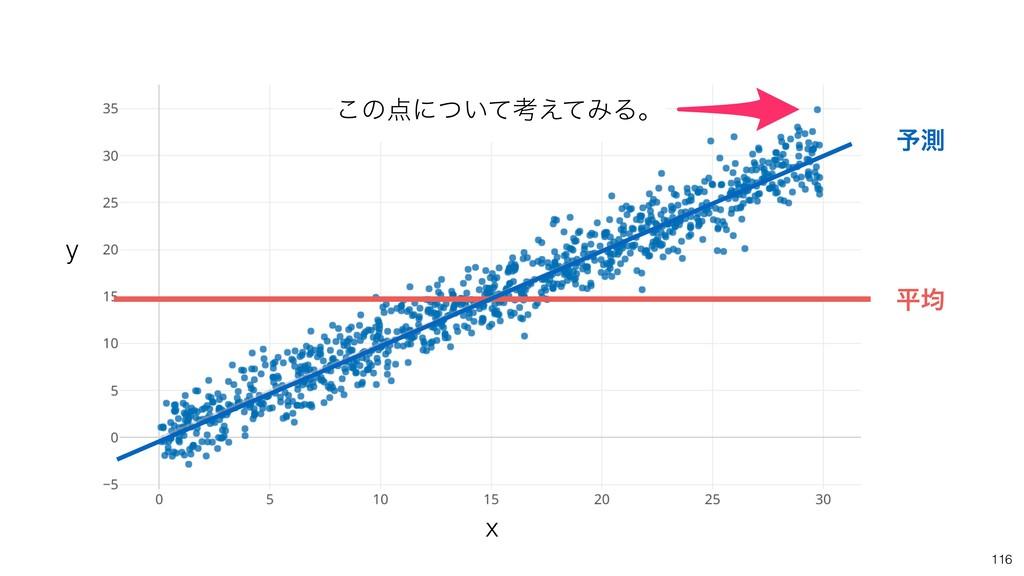 116 ฏۉ ༧ଌ ͜ͷʹ͍ͭͯߟ͑ͯΈΔɻ x y
