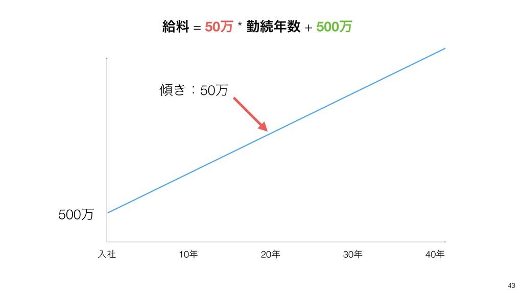43 40 20 10 ೖࣾ 30 500ສ ͖ɿ50ສ څྉ = 50ສ * ۈଓ...