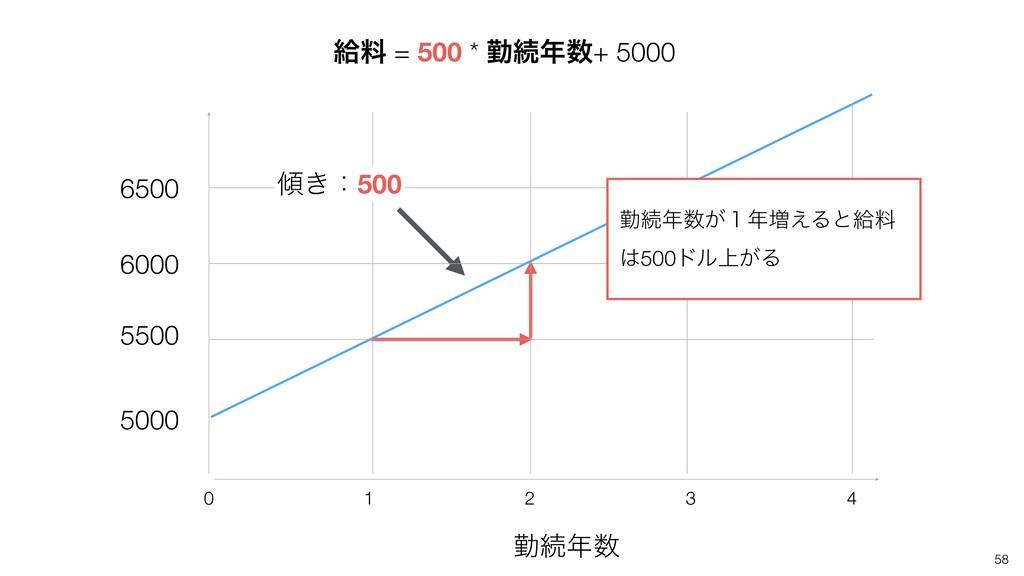 58 ۈଓ 4 2 1 0 3 څྉ = 500 * ۈଓ+ 5000 5000 55...