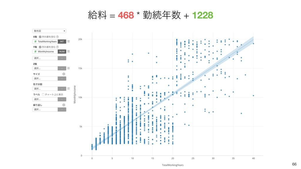 66 څྉ = 468 * ۈଓ + 1228