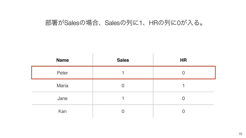 75 ෦ॺ͕Salesͷ߹ɺSalesͷྻʹ1ɺHRͷྻʹ0͕ೖΔɻ Name Sales ...