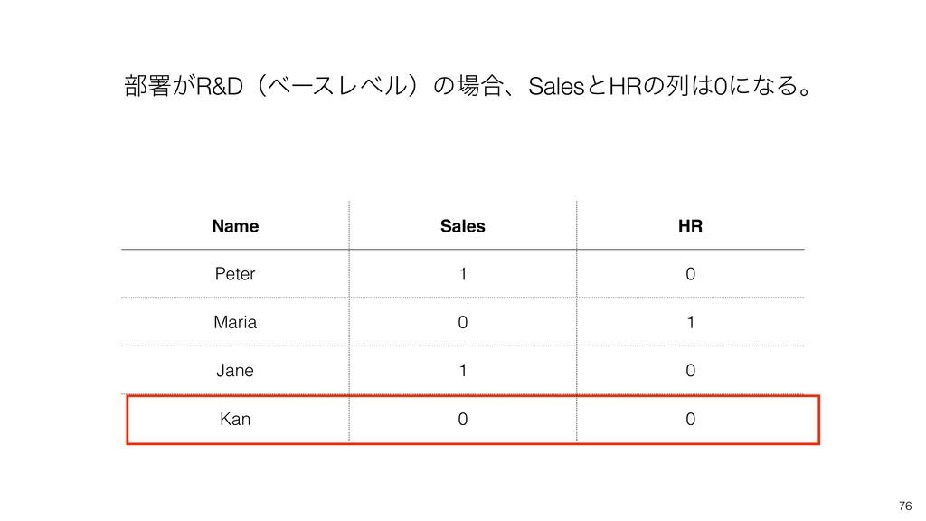 76 ෦ॺ͕R&DʢϕʔεϨϕϧʣͷ߹ɺSalesͱHRͷྻ0ʹͳΔɻ Name Sale...