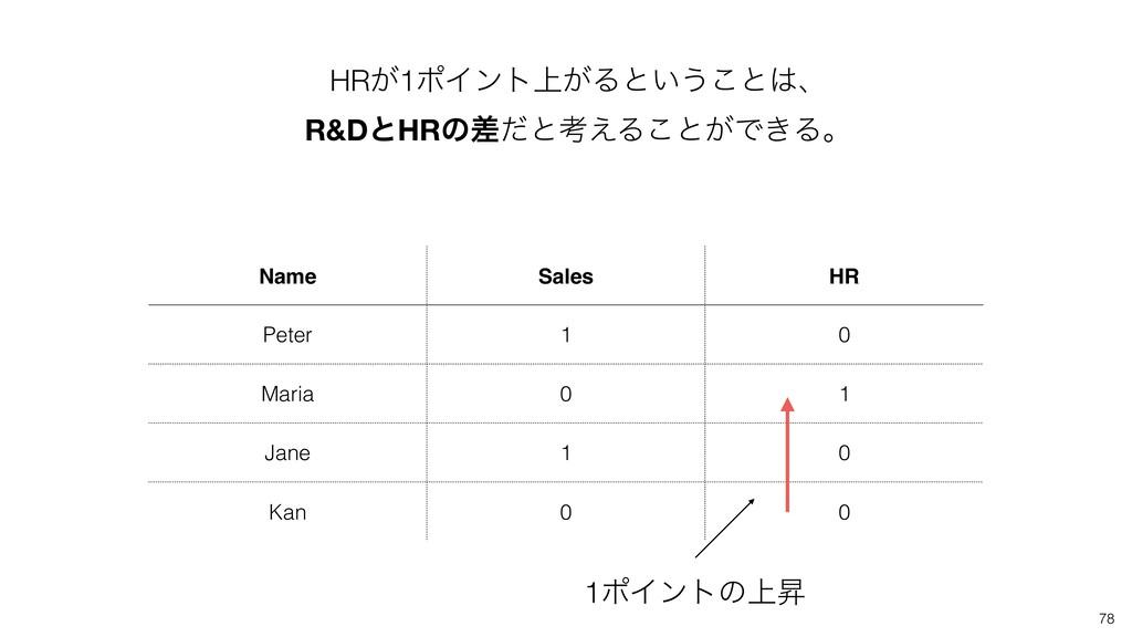 78 HR͕1ϙΠϯτ্͕Δͱ͍͏͜ͱɺ R&DͱHRͷࠩͩͱߟ͑Δ͜ͱ͕Ͱ͖Δɻ Name...