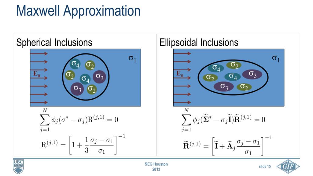 slide 15 SEG Houston 2013 Spherical Inclusions ...