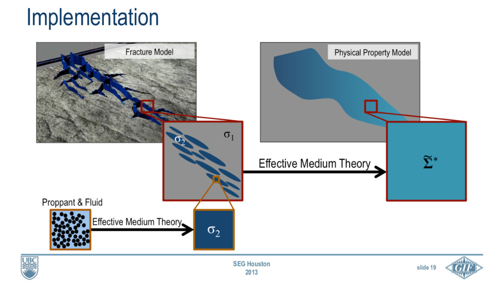 slide 19 SEG Houston 2013 Implementation