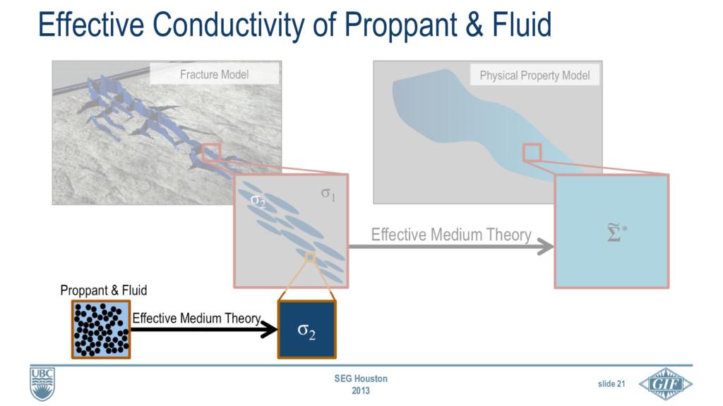 slide 21 SEG Houston 2013 Effective Conductivit...