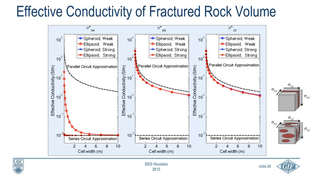 slide 26 SEG Houston 2013 Effective Conductivit...
