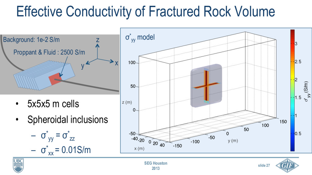 slide 27 SEG Houston 2013 Effective Conductivit...