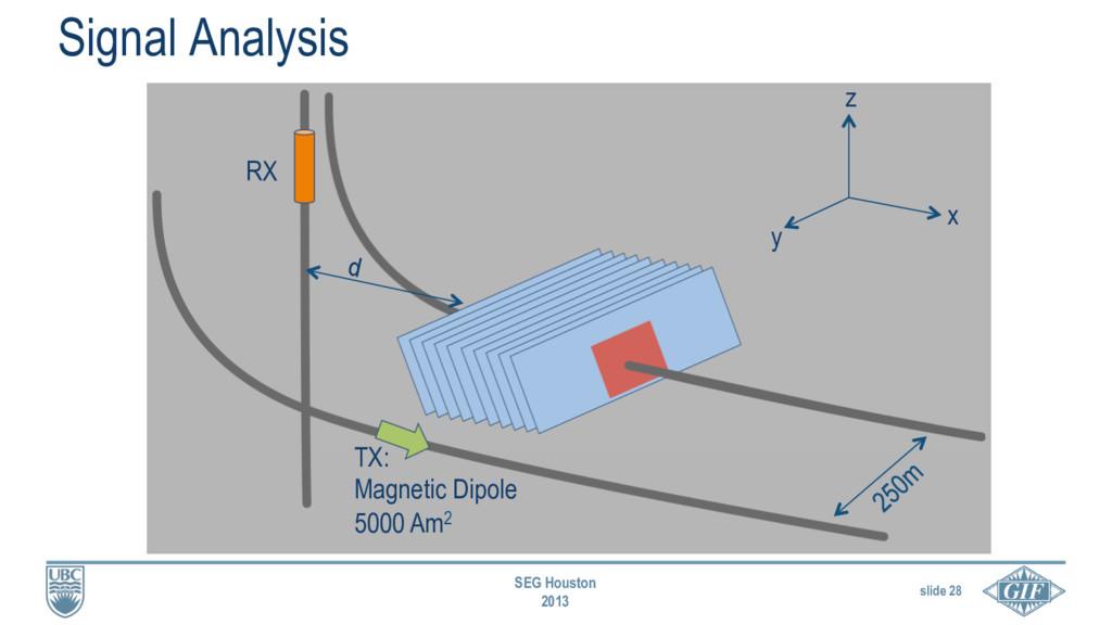 slide 28 SEG Houston 2013 Signal Analysis RX TX...